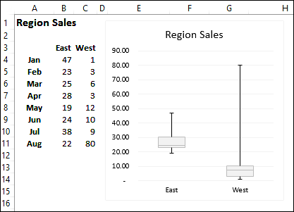 How To Make An Excel Box Plot Chart
