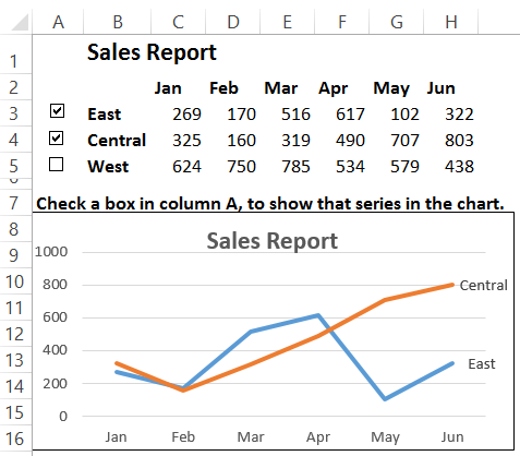 How to make interactive excel charts interactive chart with data ccuart Choice Image