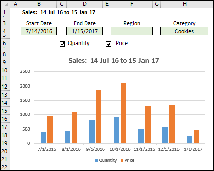 Excel charts interactive totals dashboard sheet sciox Gallery