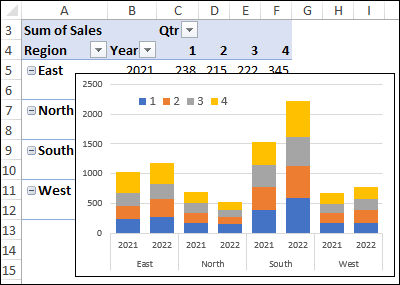 compare region sales year over year