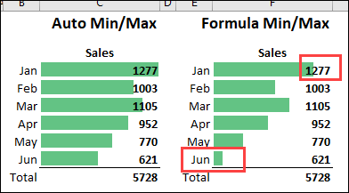 data bars with min and max formulas