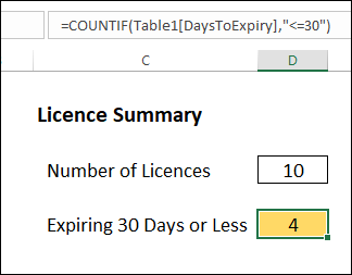 summary of expiry dates