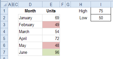 high and low values formatted