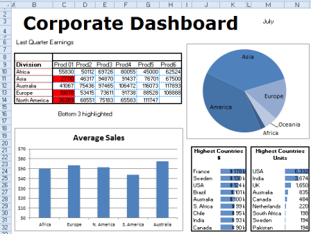 Excel Dashboard Tips - Sales dashboard excel