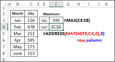 ADDRESS function shows cell location