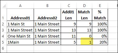 Compare address cells