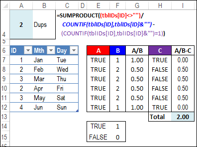count duplicate items in column