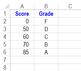 vlookup grades table