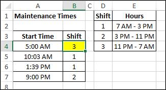 work shift problem