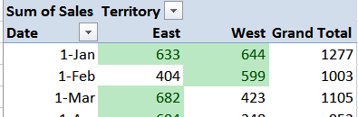 Pivot Table Conditional Formatting