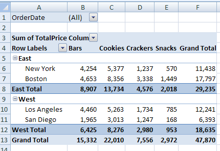 For Example, In The Pivot Table Shown Below, Colour Has Been Added To The  Subtotal Rows, And Column B Is Narrow.