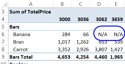empty cells in pivot table