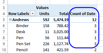 excel pivot table calculated field count