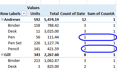 how to delete sum of in pivot table