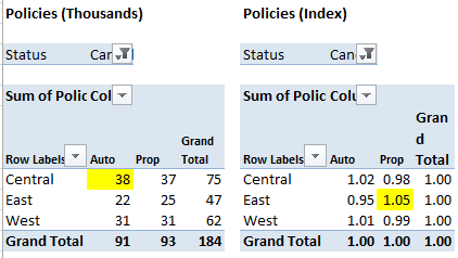 pivot table index and values