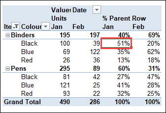 % of Parent RowTotal calculations