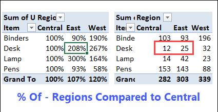 % of Central Region units