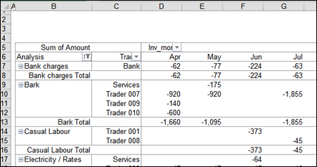 change pivot table layout