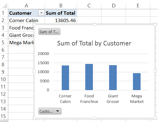 Create Pivot Chart From Pivot Table Excel 2010 Vba: Excel Pivot Chart Source Data,Chart