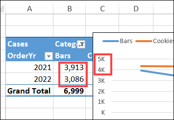 pivot chart with different number format