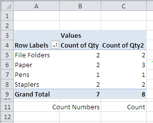 pivot table count num