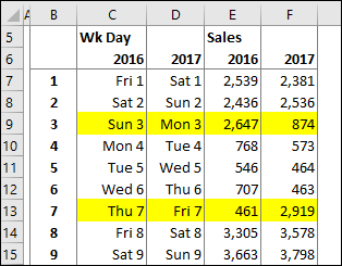 comparing sales by date