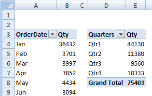 Grouping in One Pivot Table Affects Another