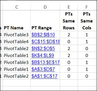pivot table details list