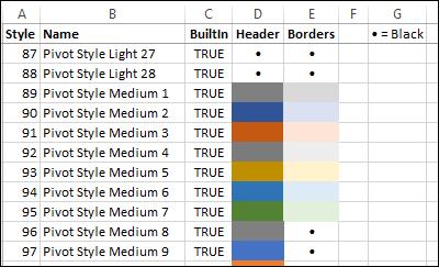 pivot styles list