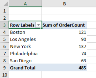 total orders for each city