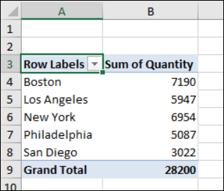 completed pivot table