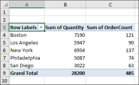 city with quantity and order count