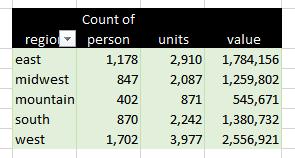 Excel Pivot Tables Count Unique Items