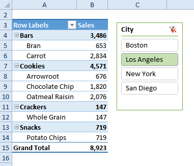 pivot table and city slicer
