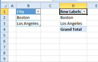 pivot table with City field