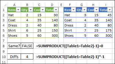 compare two tables