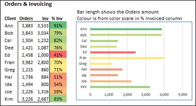 chart colour scale macro