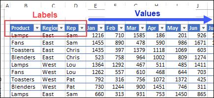 Excel Unpivot Macro
